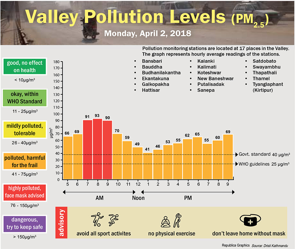 Valley Pollution Levels for April 2, 2018