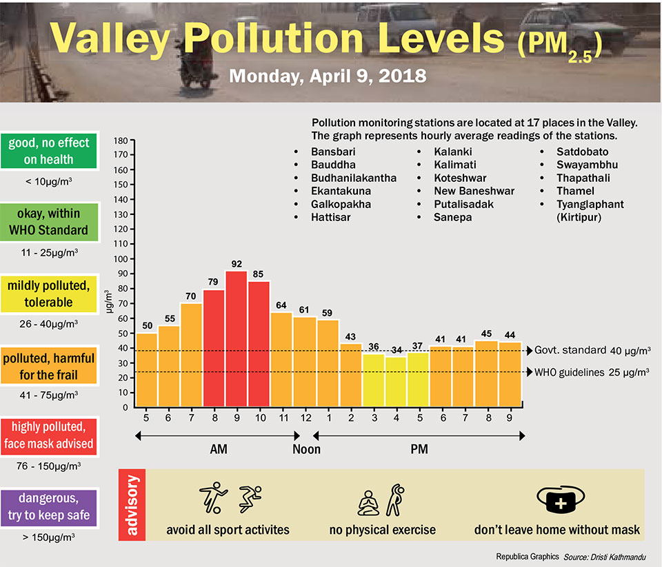 Valley Pollution levels for 9 April, 2018