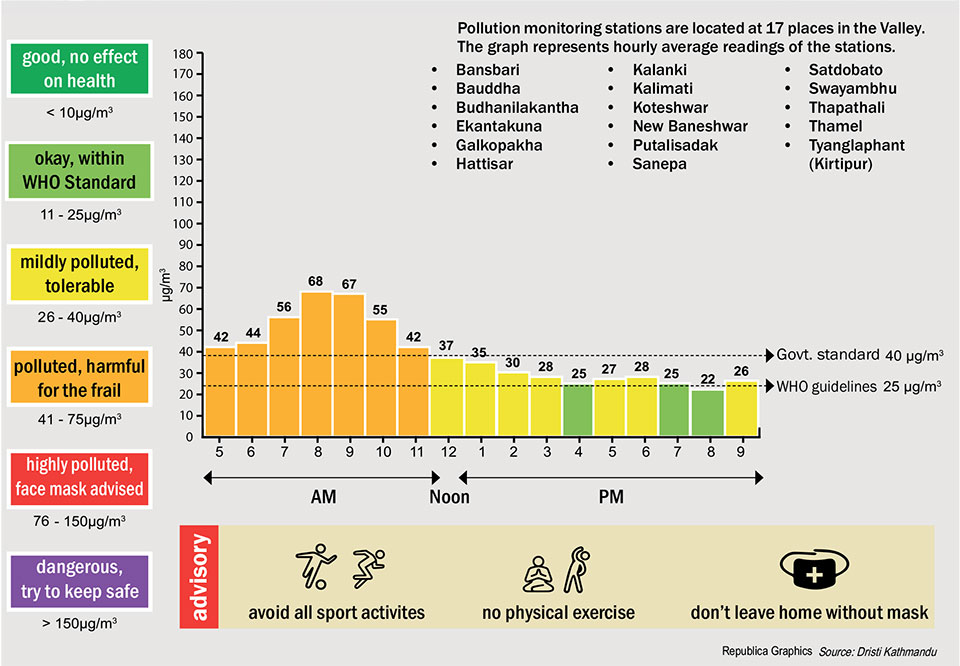 Valley Pollution Levels for 12 April, 2018