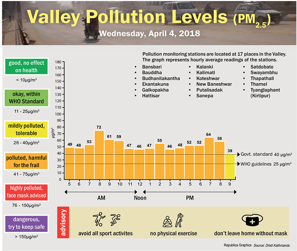 Valley Pollution Levels for 4 April, 2018