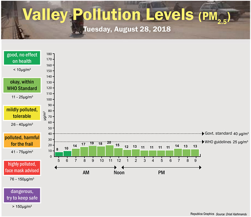 Valley Pollution Levels for August 28