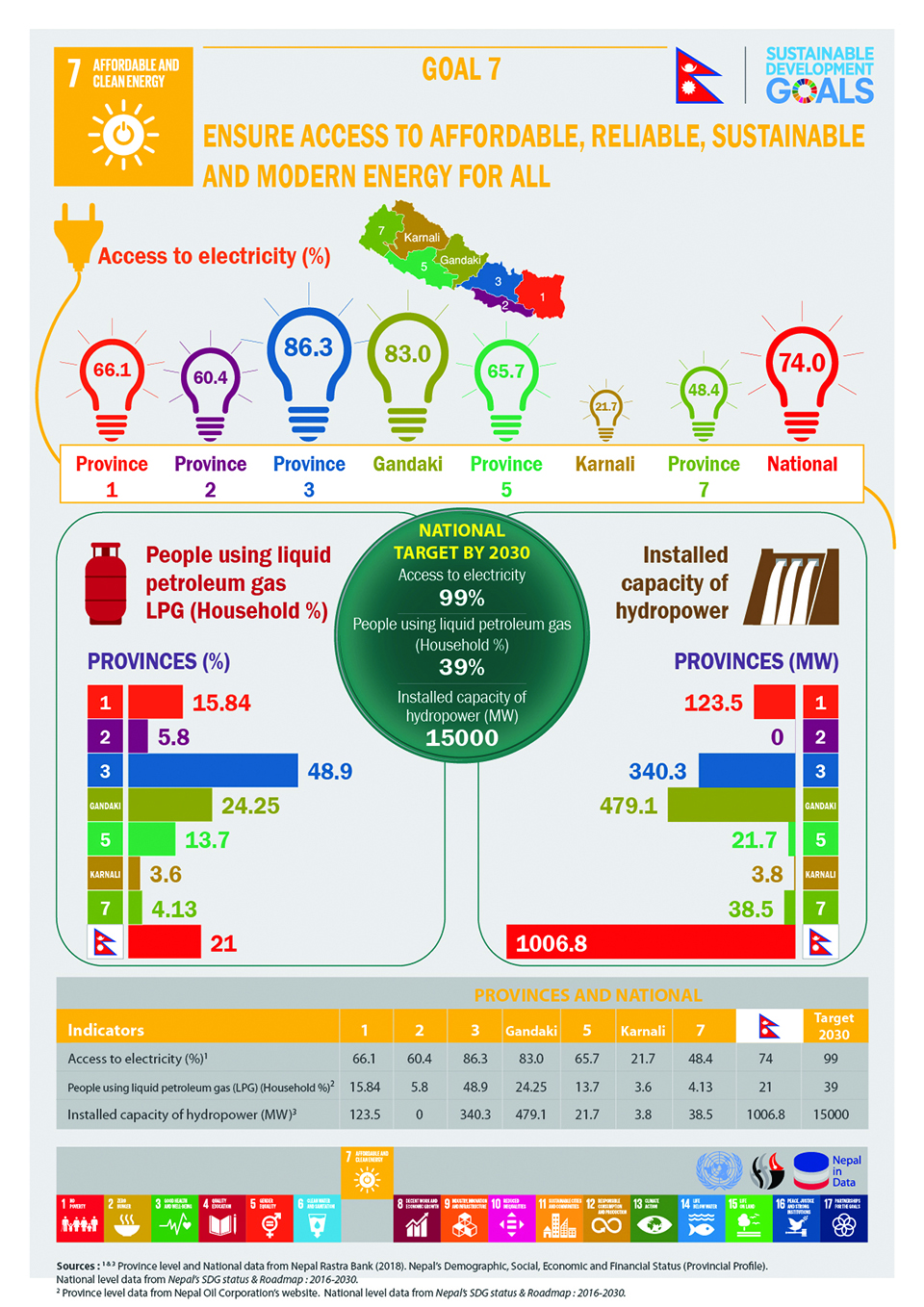 infographics: Ensure access to affordable, reliable, sustainable and modern energy for all