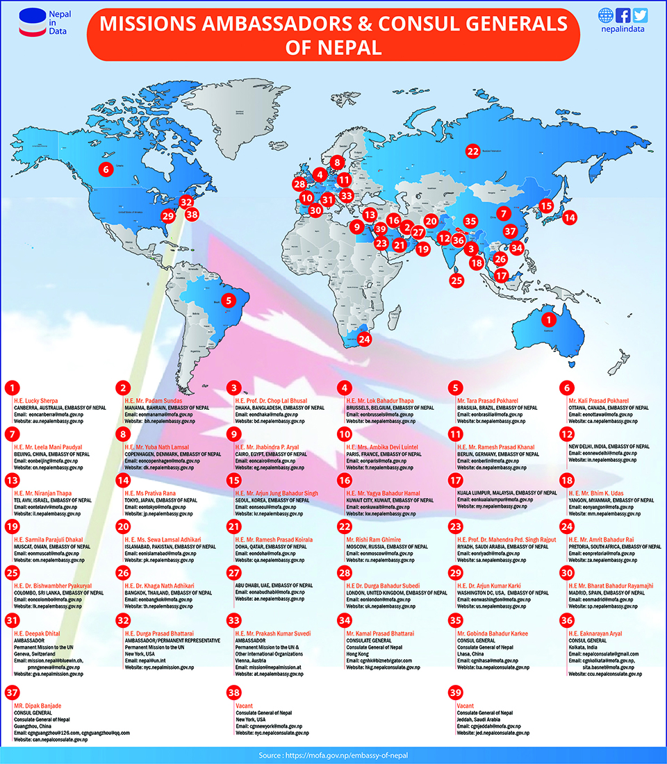 Infographics: Missions ambassadors and consul generals of Nepal