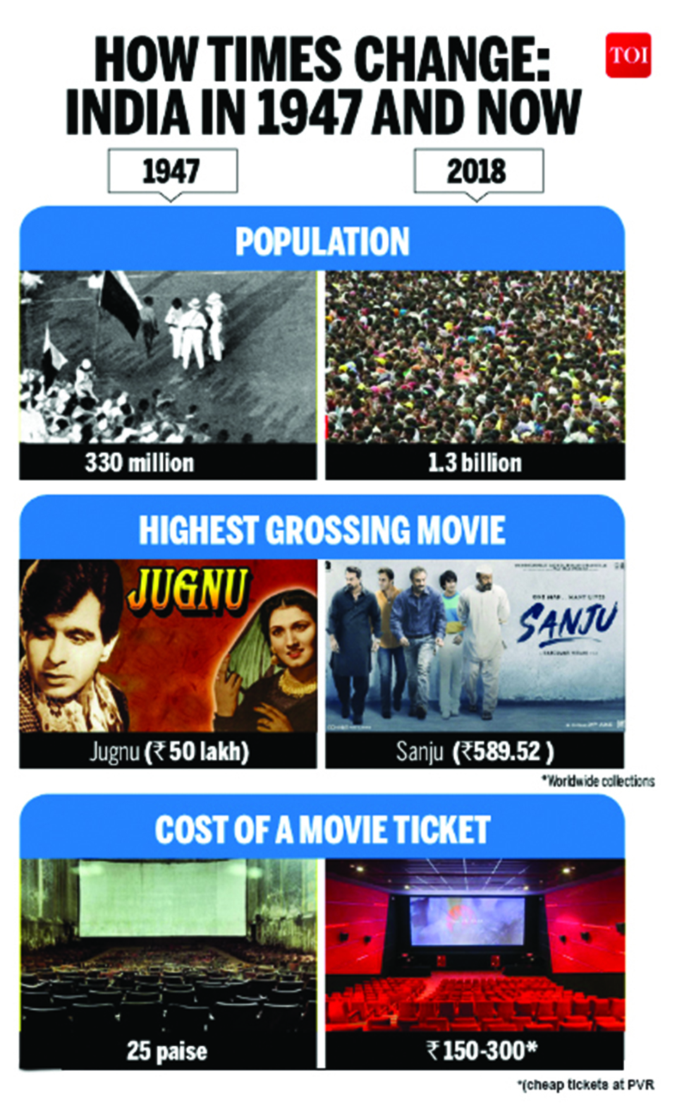 Infographics: How times change: Indian in 1947 and now