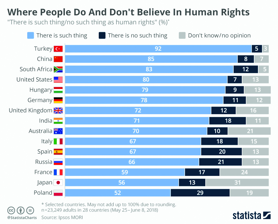 Infographics: Where people do and don't believe in Human Rights