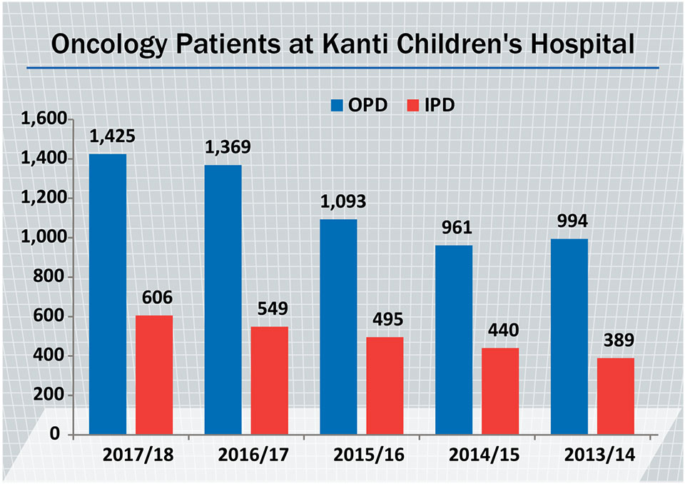 Cancer cases at Kanti rise, govt slashes funds
