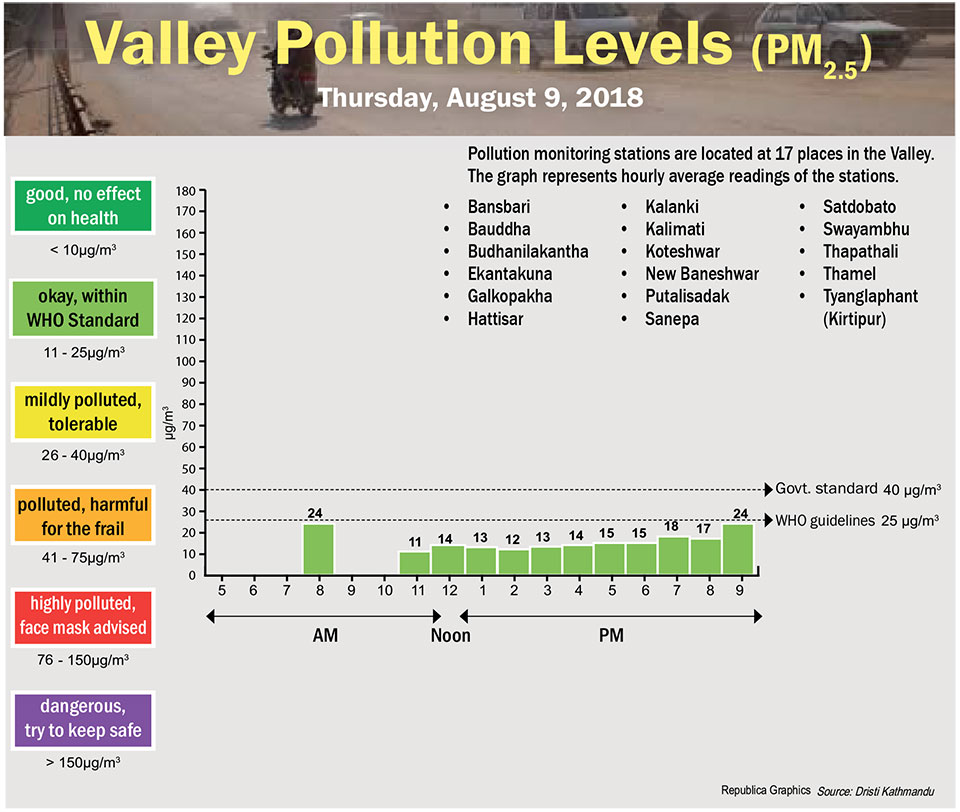 Valley Pollution Levels for August 9, 2018