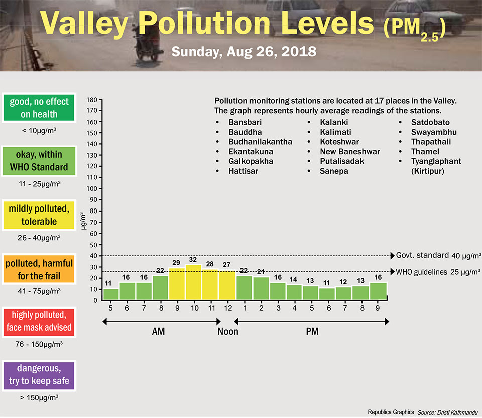 Valley Pollution Levels for August 26