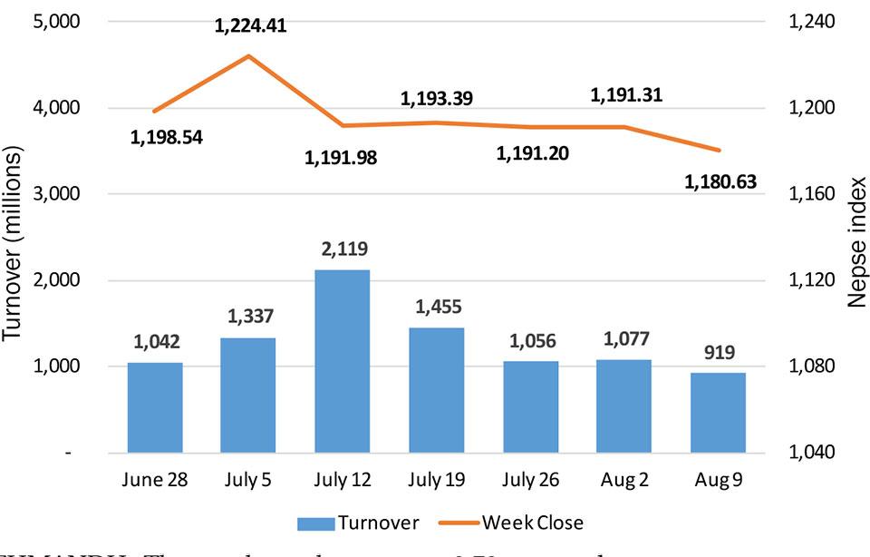 Weekly volume slumps as stocks decline