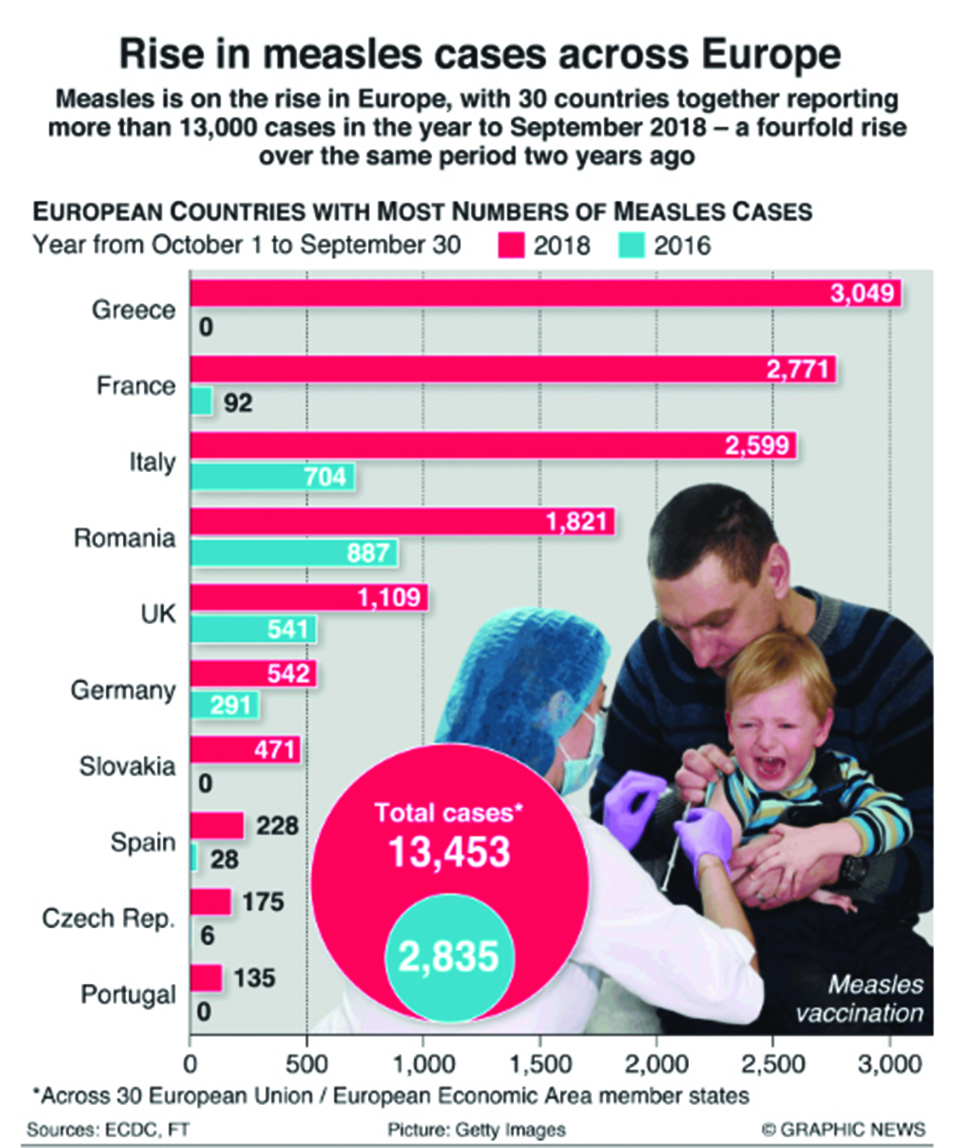 Infographics: Increase in measles infections in Europe