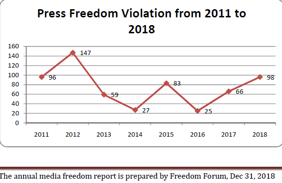 Press freedom violations sharply increased in past one year: Report