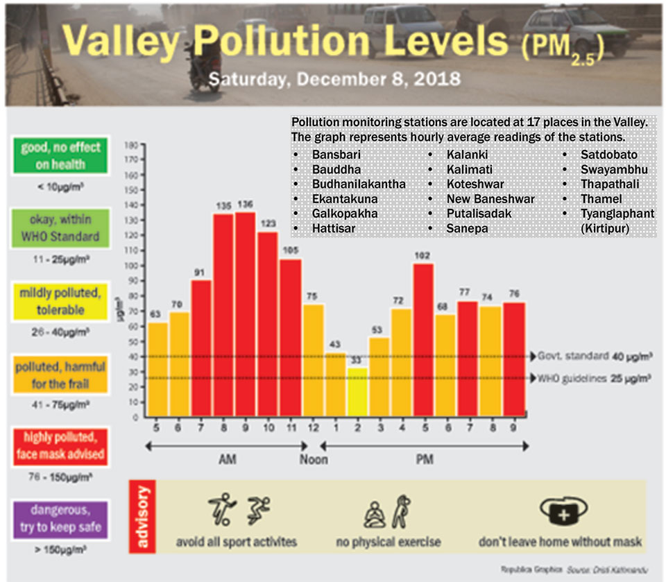 Valley Pollution Index for December 8, 2018