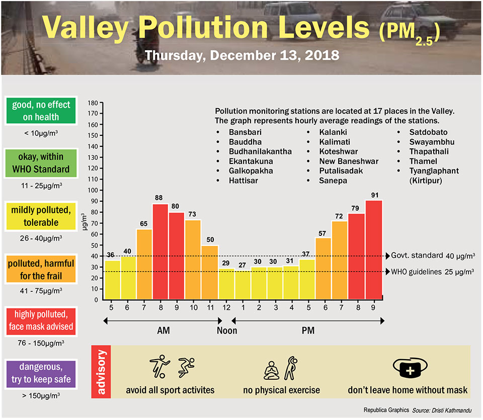 Valley Pollution Index for December 13, 2018