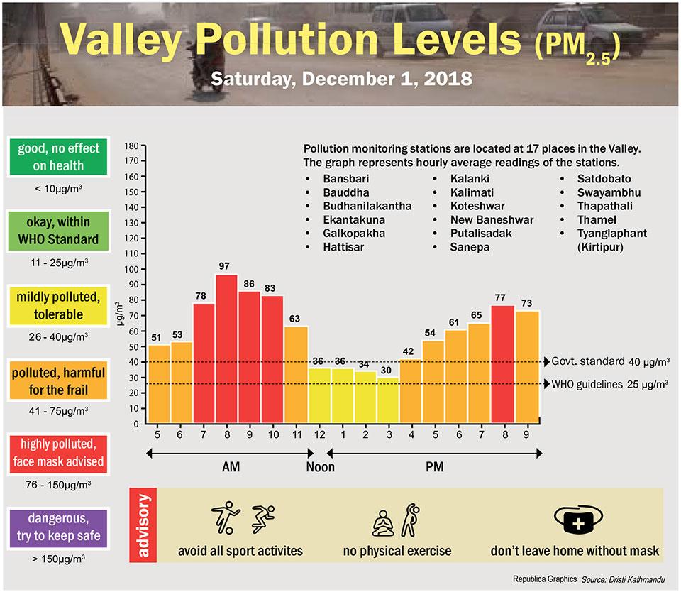 Valley Pollution Index for December 1, 2018