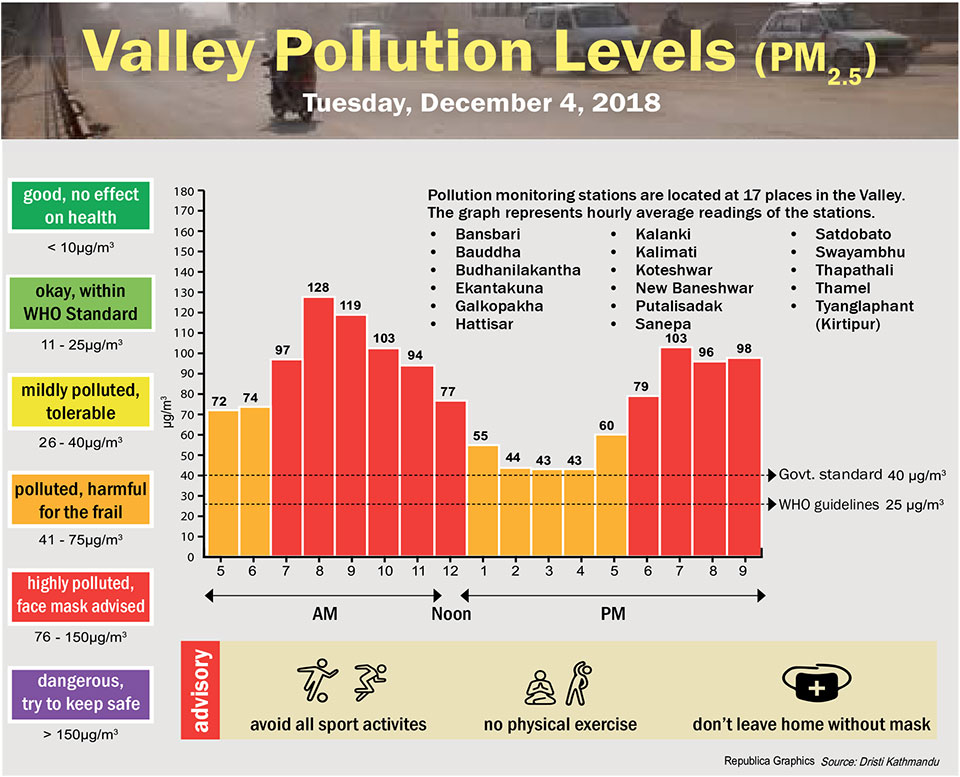 Valley Pollution Index for December 4, 2018
