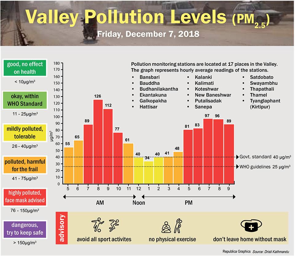 Valley Pollution Index for December 7, 2018