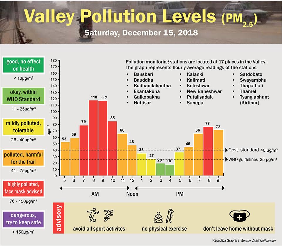 Valley Pollution Index for December 15, 2018