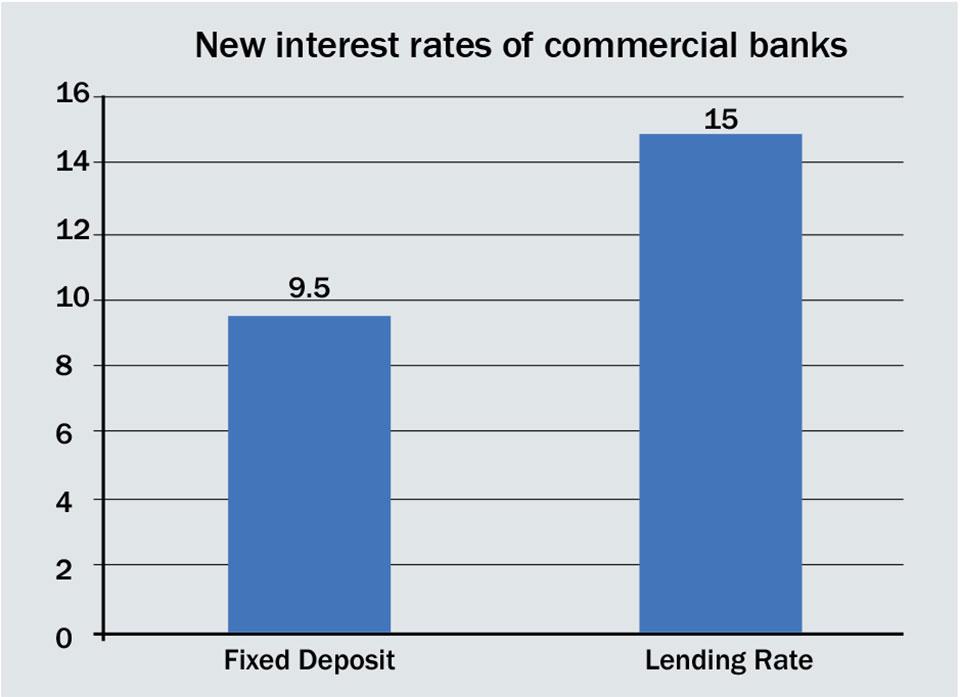 Banks start lowering deposit rates after NRB intervention