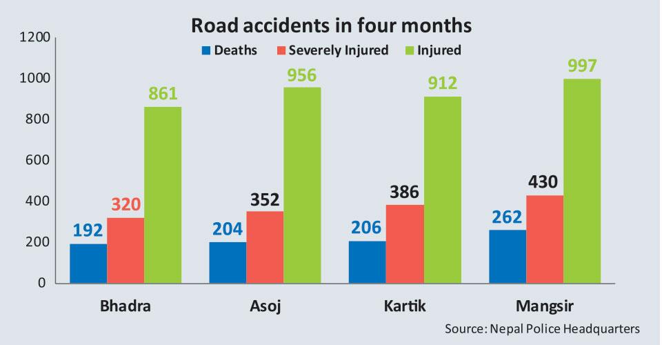 Killer roads claim 864 lives across Nepal in 4 months