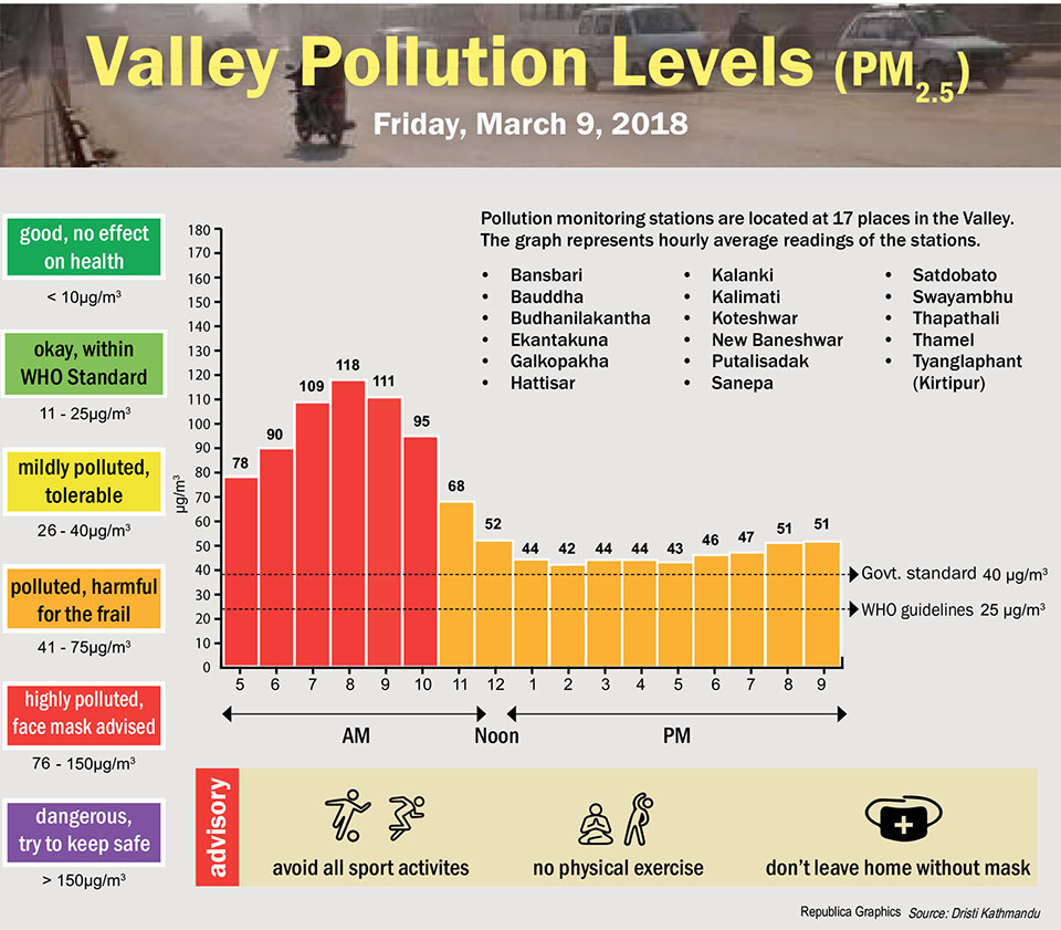Valley Pollution Levels for 9 March, 2018