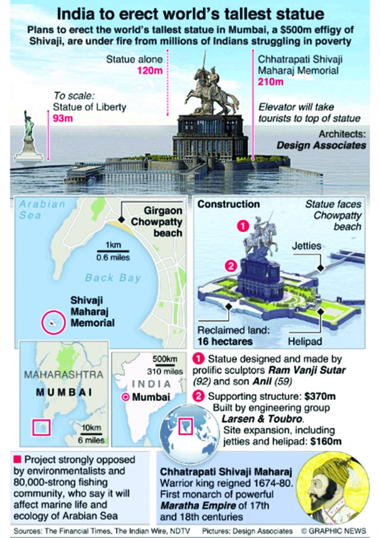 Infographics: Mumbai plans the world's tallest statue