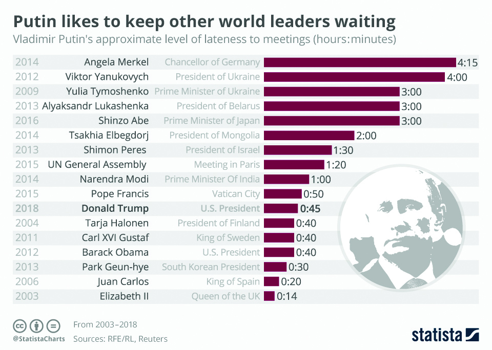 Infographics: Putin likes to keep other world leaders waiting