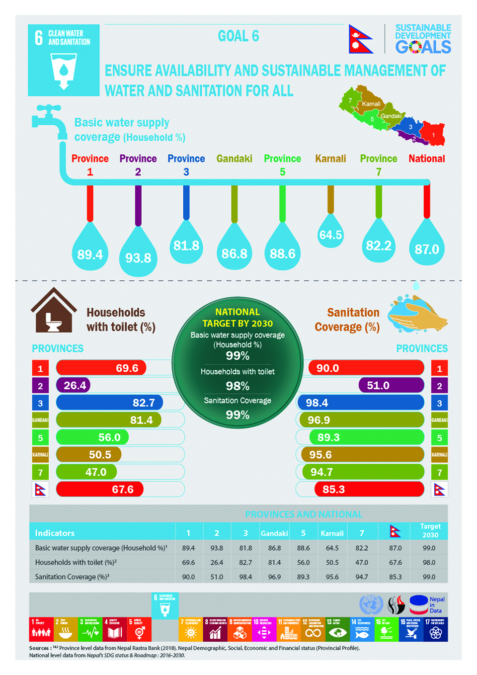 Infographics: Ensure availability and sustainability management of water and sanitation for all
