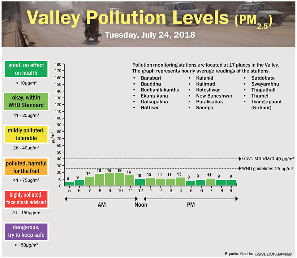 Valley Pollution Levels for July 24, 2018