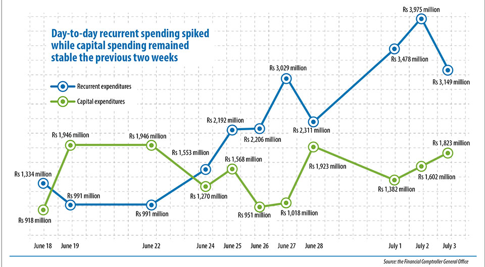Recurrent spending spikes, capex rising steadily