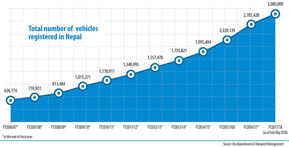 3.1 million motor vehicles on Nepali roads: DoTM