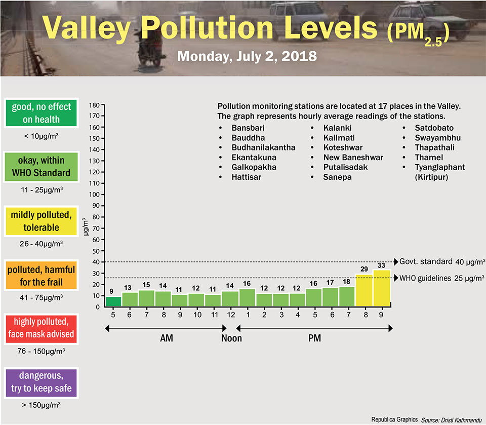 Valley Pollution Levels for July 2, 2018