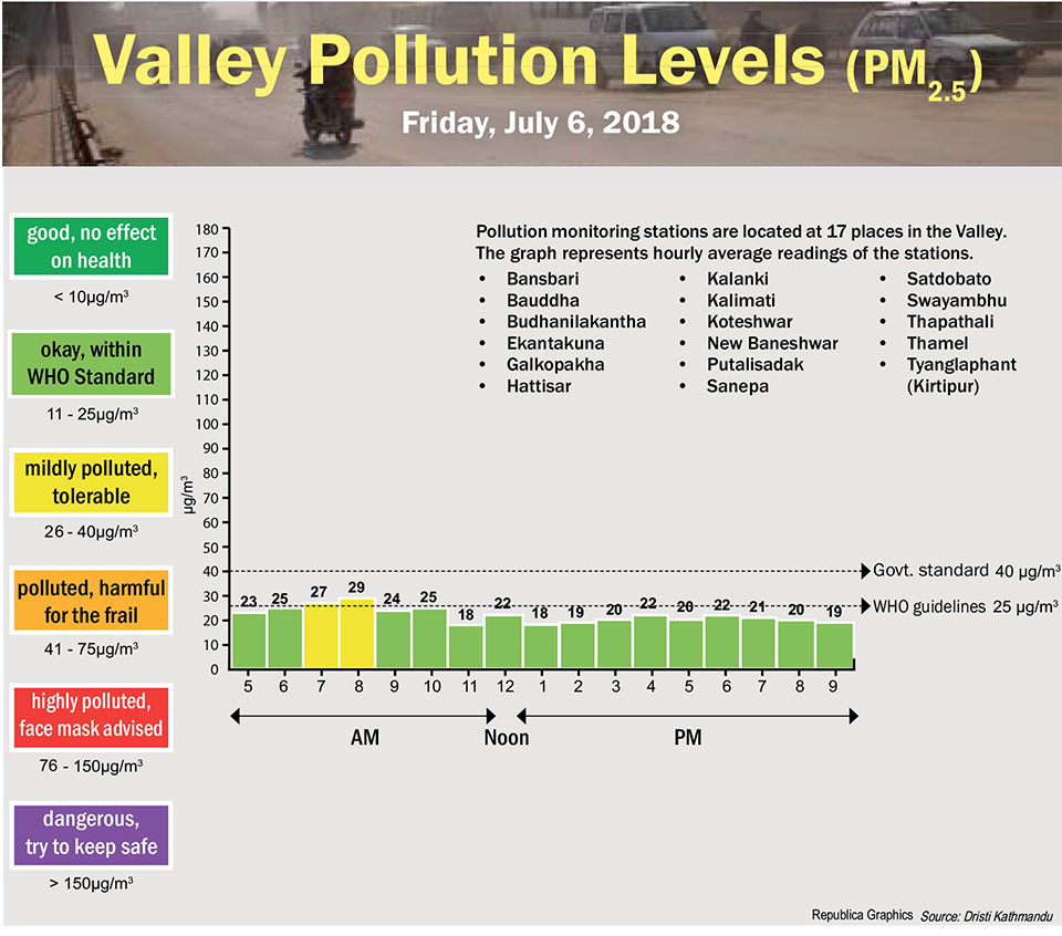 Valley Pollution Levels for July 6, 2018