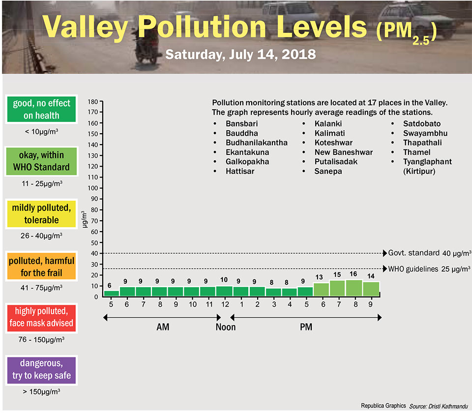 Valley Pollution Levels for July 14, 2018