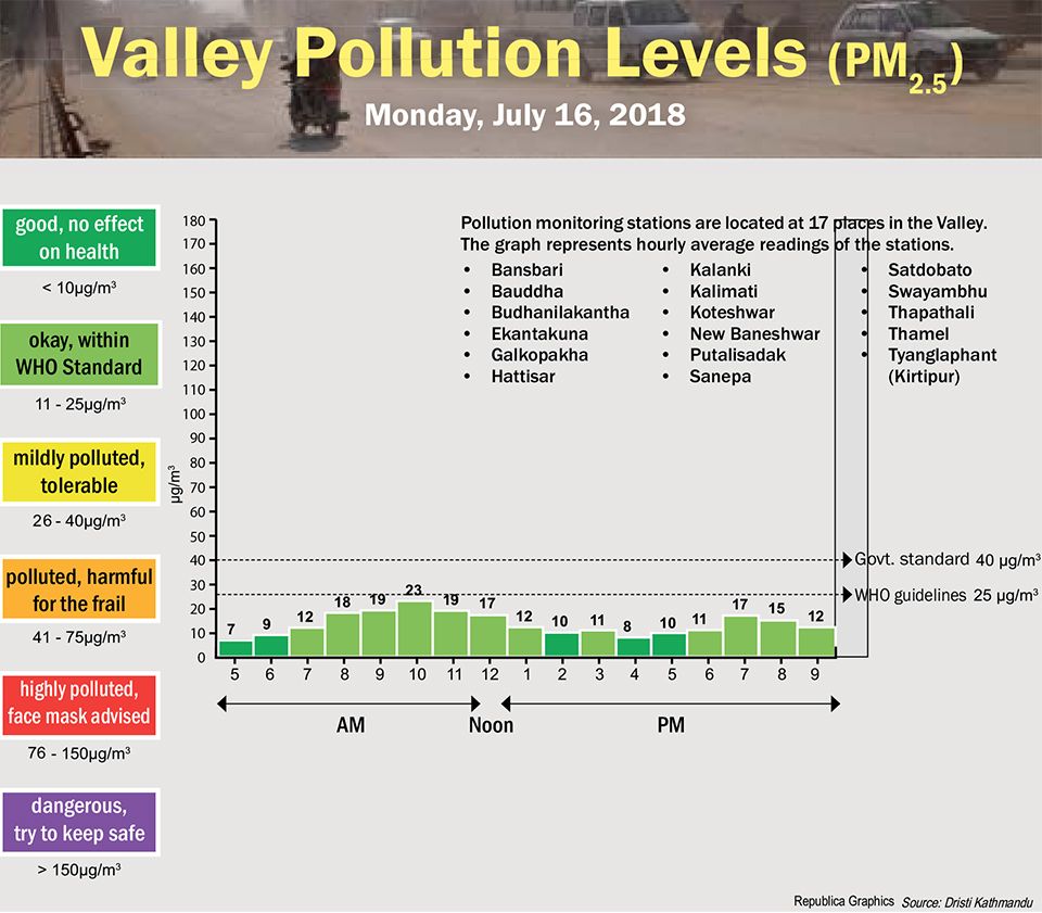 Valley Pollution Levels for July 16, 2018