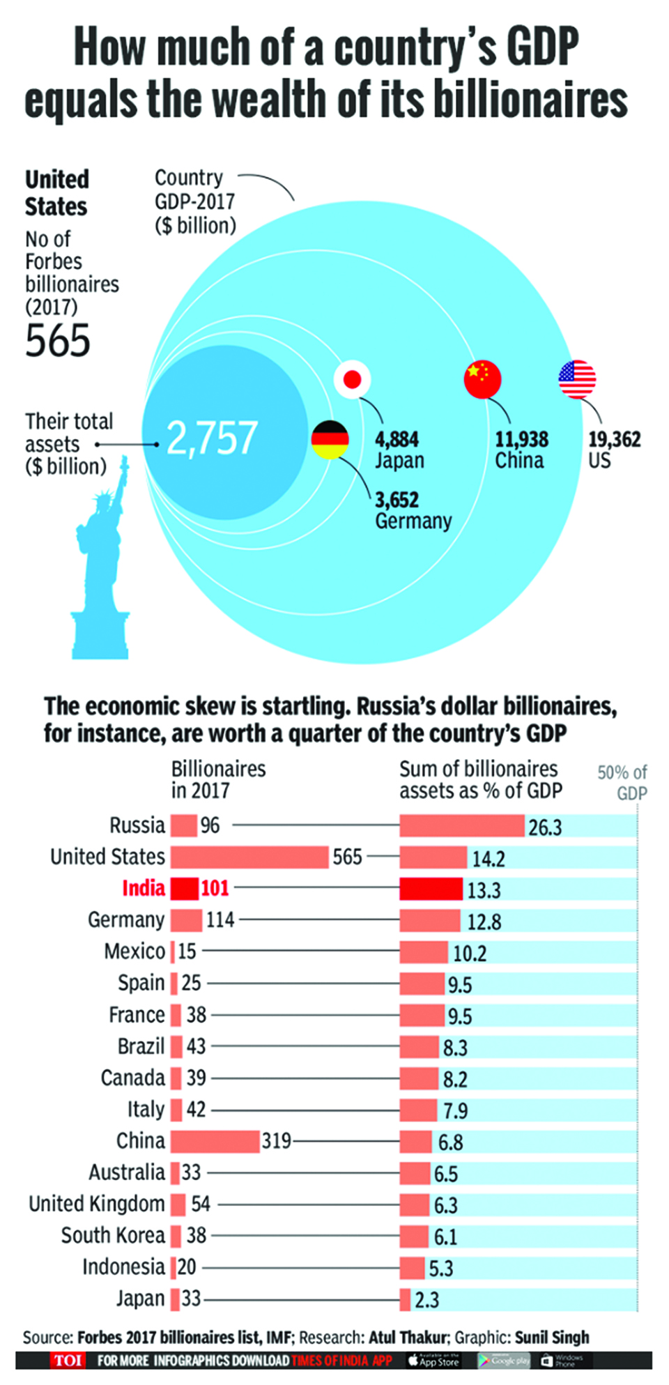 Infographics: How much of a country's GDP equals the wealth of its billionaires