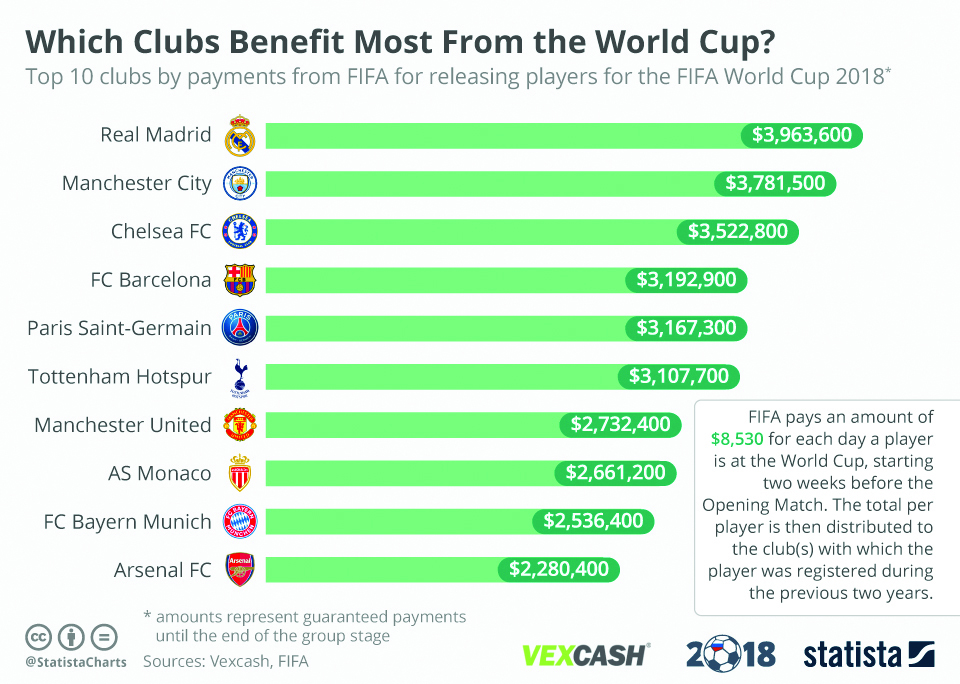 Infographics: Which clubs benefit from World Cup?