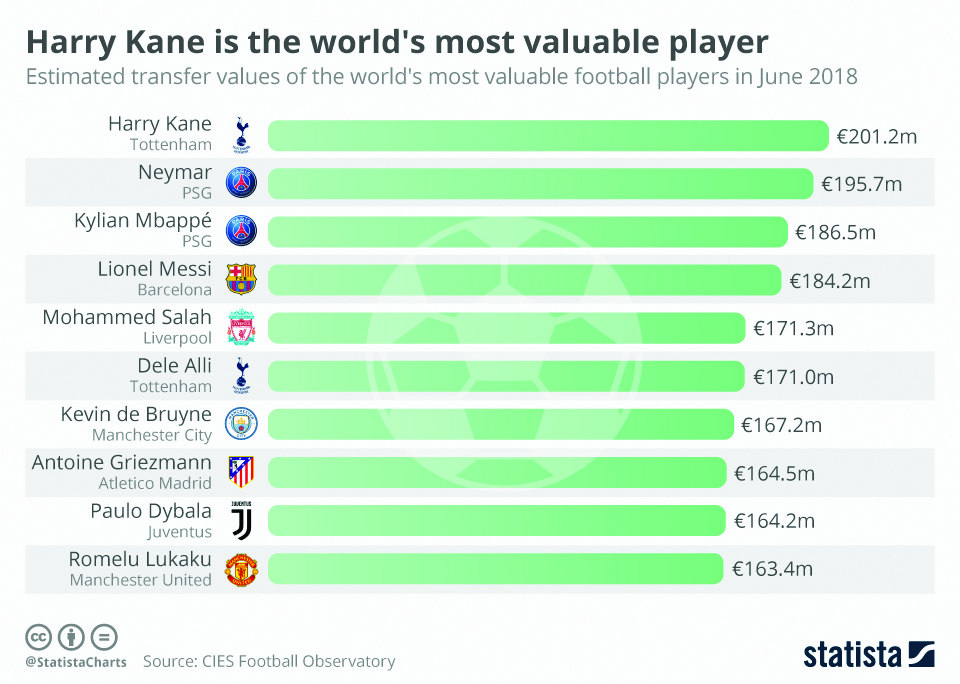 Infographics: Kane is the most valuable player