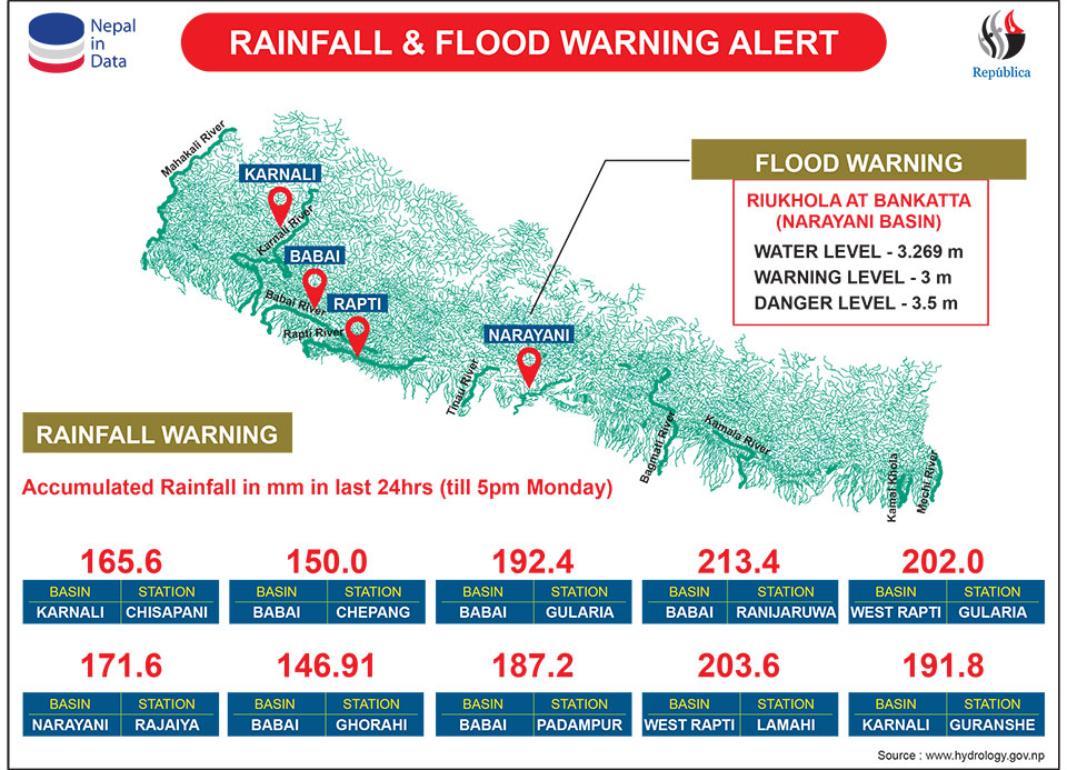 Ministry alerts authorities about possible floods and landslides