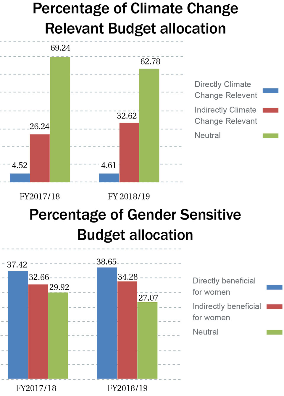 Budget for gender sensitivity and climate change to see new record