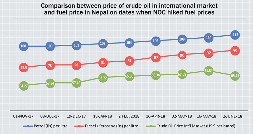 NOC ups fuel price while int'l price falls marginally