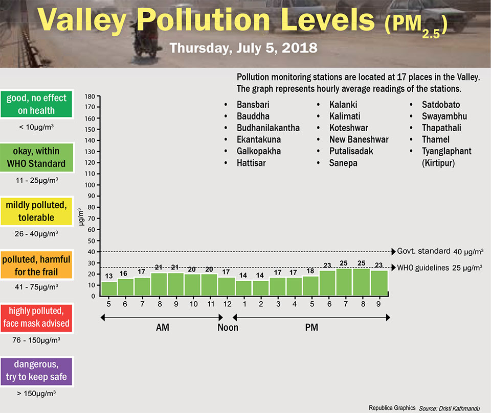 Valley Pollution Levels for July 5, 2018