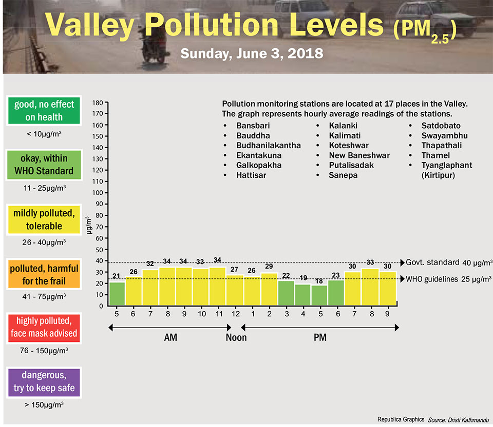 Valley Pollution Levels for June 2, 2018