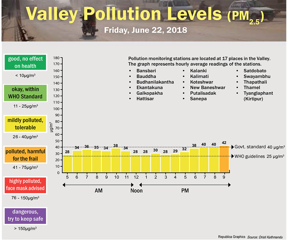 Valley Pollution Levels for June 21, 2018