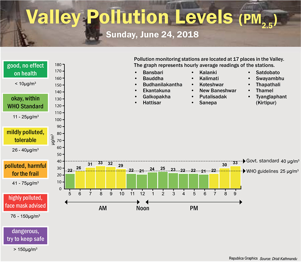 Valley Pollution Levels for June 24, 2018