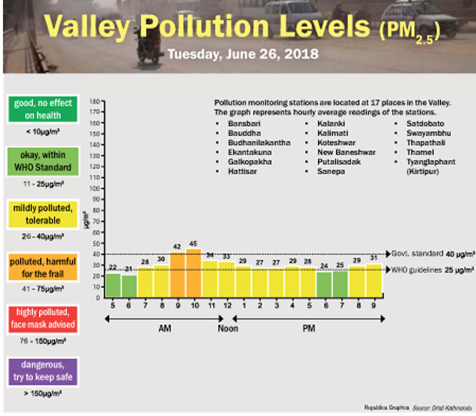 Valley Pollution Levels for June 26, 2018