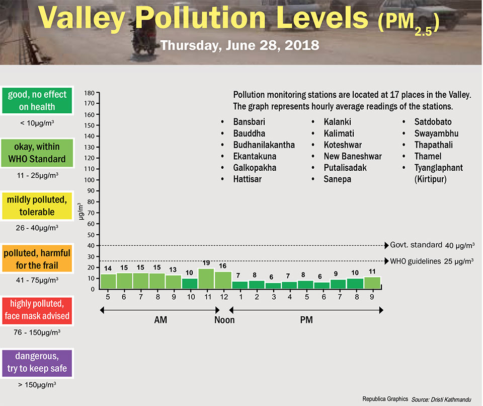 Valley Pollution Levels for June 28, 2018