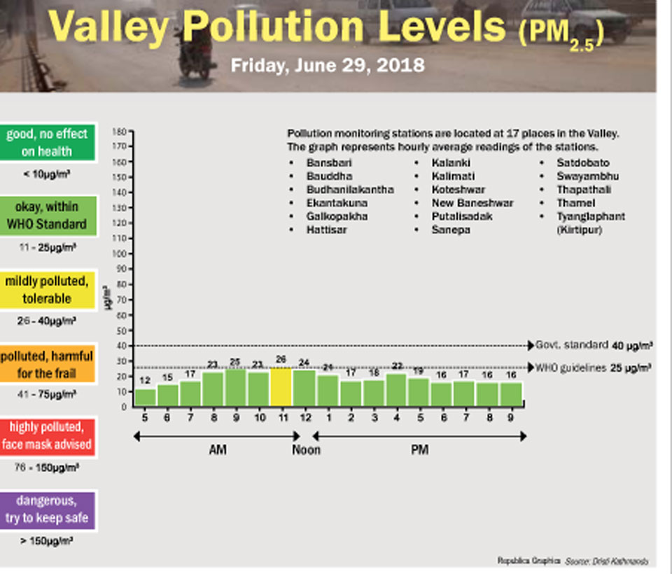 Valley Pollution Levels for June 29, 2018