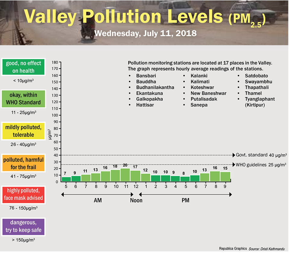 Valley Pollution Levels for July 11, 2018