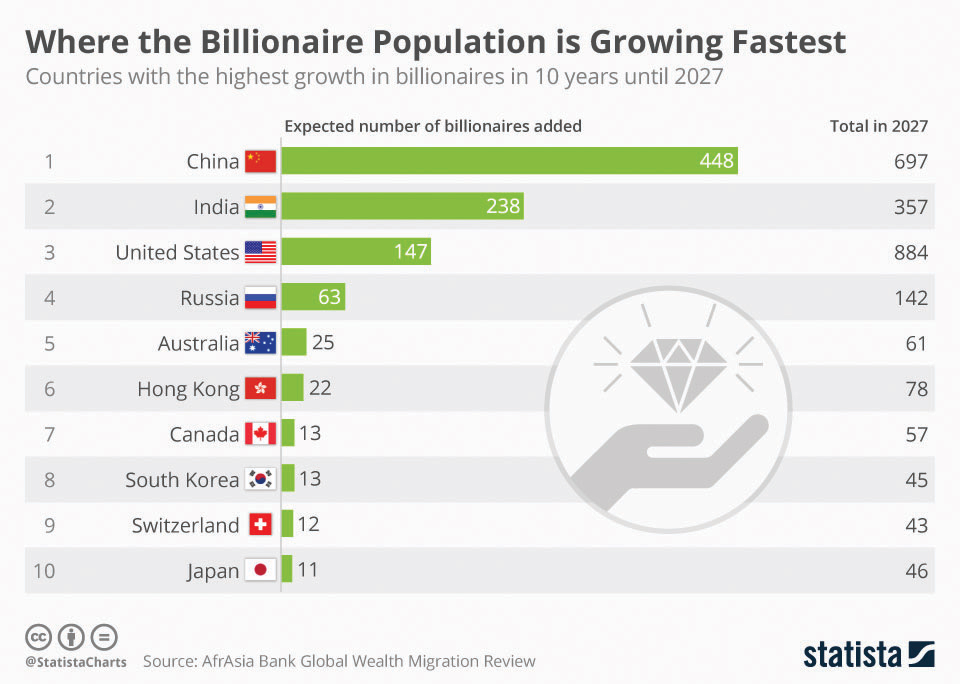 Where the Billionaire Population is growing Fastest