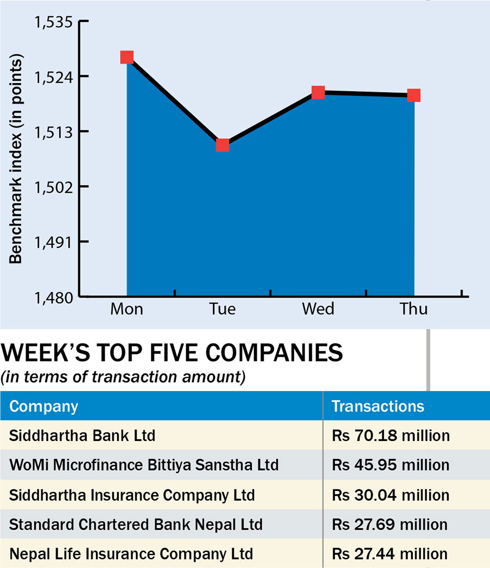 Stock market turnover dips amid new KYC rule - myRepublica - The New